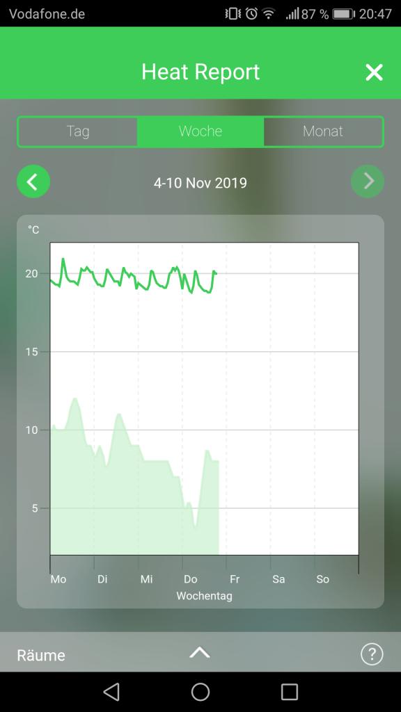 Wiser App Heat Report Woche